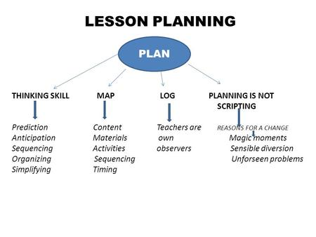 LESSON PLANNING PLAN THINKING SKILL MAP LOG PLANNING IS NOT SCRIPTING Prediction Content Teachers are REASONS FOR A CHANGE Anticipation Materials own Magic.