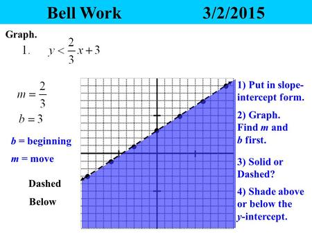 Bell Work3/2/2015 Graph. 2) Graph. Find m and b first. 3) Solid or Dashed? 4) Shade above or below the y-intercept. 1) Put in slope- intercept form. b.