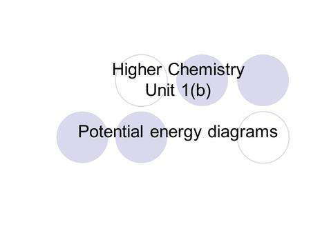 Higher Chemistry Unit 1(b) Potential energy diagrams.