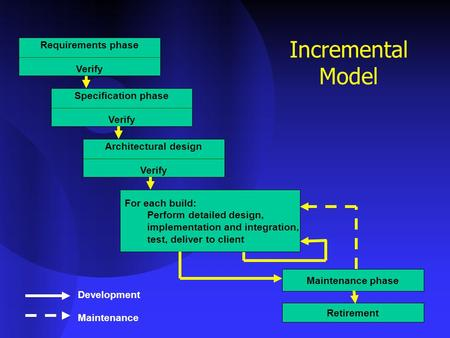 Incremental Model Requirements phase Verify Specification phase Verify