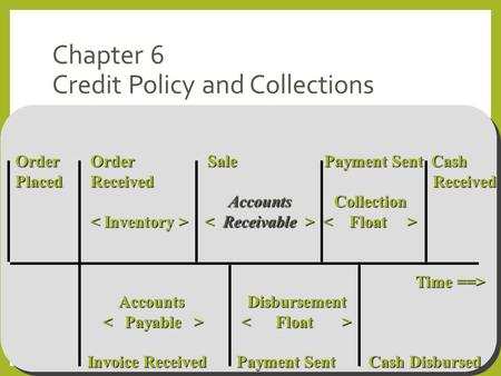 Chapter 6 Credit Policy and Collections Order Order Sale Payment Sent Cash Placed Received Received Accounts Collection Accounts Collection Time ==> Time.