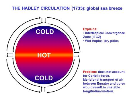 THE HADLEY CIRCULATION (1735): global sea breeze HOT COLD Explains: Intertropical Convergence Zone (ITCZ) Wet tropics, dry poles Problem: does not account.