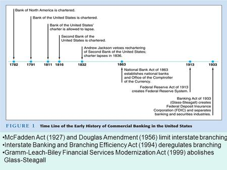 McFadden Act (1927) and Douglas Amendment (1956) limit interstate branching Interstate Banking and Branching Efficiency Act (1994) deregulates branching.