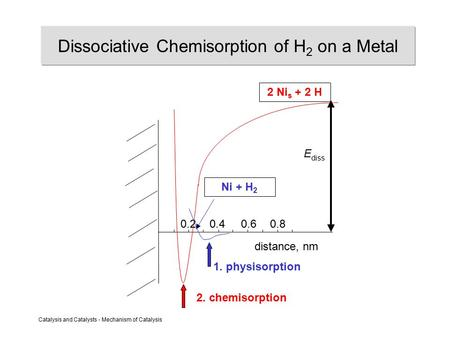Catalysis and Catalysts - Mechanism of Catalysis Dissociative Chemisorption of H 2 on a Metal 0.2 0.4 0.60.8 distance, nm 2. chemisorption 1. physisorption.