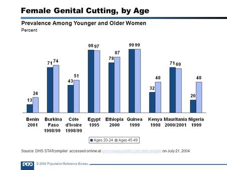 © 2004 Population Reference Bureau Female Genital Cutting, by Age Prevalence Among Younger and Older Women Percent Source: DHS STATcompiler: accessed online.