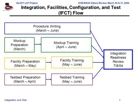 GLAST LAT ProjectDOE/NASA Status Review, March 30 & 31, 2004 Integration and Test 1 Integration, Facilities, Configuration, and Test (IFCT) Flow Procedure.