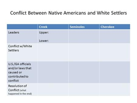 Conflict Between Native Americans and White Settlers CreekSeminolesCherokee LeadersUpper: Lower: Conflict w/White Settlers U.S./GA officials and/or laws.