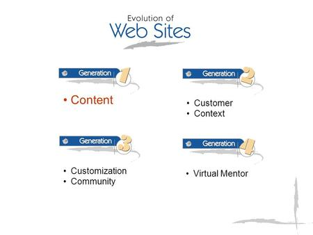 Content Customer Context Customization Community Virtual Mentor.