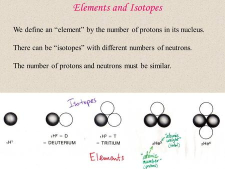 "Elements and Isotopes We define an ""element"" by the number of protons in its nucleus. There can be ""isotopes"" with different numbers of neutrons. The number."