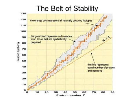 The Belt of Stability. But the sources may not be what you're expecting…