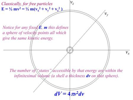 Vxvx vyvy vzvz Classically, for free particles E = ½ mv 2 = ½ m(v x 2 + v y 2 + v z 2 ) Notice for any fixed E, m this defines a sphere of velocity points.