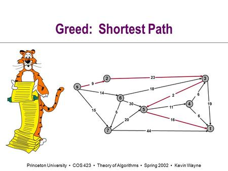 Princeton University COS 423 Theory of Algorithms Spring 2002 Kevin Wayne Greed: Shortest Path s 3 t 2 6 7 4 5 23 18 2 9 14 15 5 30 20 44 16 11 6 19 6.