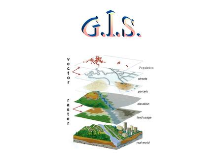 Population. What is G.I.S.???? G.I.S.= Geographic Information System G.I.S is the Coolest! GIS allows us to visualize, interpret, and question data in.
