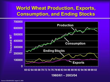 World Wheat Production, Exports, Consumption, and Ending Stocks Production Consumption Ending Stocks Exports 1960/61 – 2003/04 Source:USDA/WASDE: August.