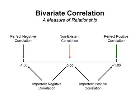 +1.00 0.00 Perfect Negative Correlation Perfect Positive Correlation Non-Existent Correlation Imperfect Negative Correlation Imperfect Positive Correlation.