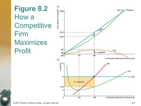 Figure 8.2 How a Competitive Firm Maximizes Profit