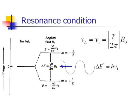 Resonance condition. Pulse A coil of wire placed around the X axis will provide a magnetic field along the X axis when a direct current is passed through.