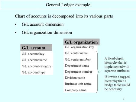 1 Chart of accounts is decomposed into its various parts G/L account dimension G/L organization dimension General Ledger example G/L organization key G/L.