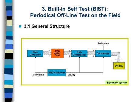 3. Built-In Self Test (BIST): Periodical Off-Line Test on the Field 3.1 General Structure Unit Under Test Data Compressor Data Generator Comparator Display.