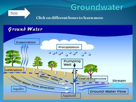 Cone of Depression Aquifer Aquitard Click on different boxes to learn more Next.
