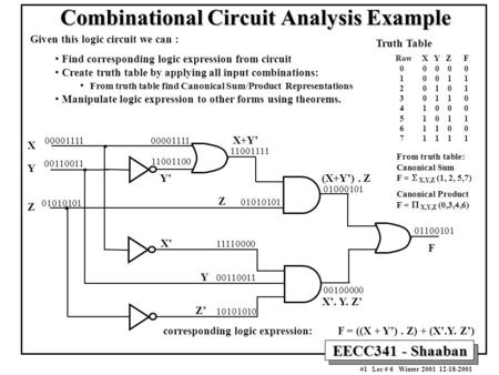 1 EECC341 - Shaaban #1 Lec # 6 Winter 2001 12-18-2001 Combinational Circuit Analysis Example Given this logic circuit we can : Find corresponding logic.