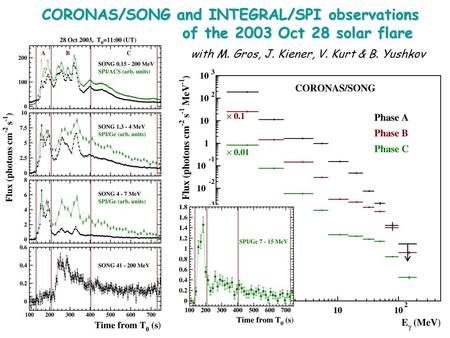 CORONAS/SONG and INTEGRAL/SPI observations of the 2003 Oct 28 solar flare with M. Gros, J. Kiener, V. Kurt & B. Yushkov.