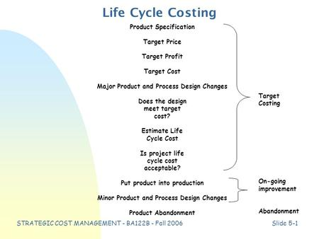 STRATEGIC COST MANAGEMENT - BA122B - Fall 2006Slide 5-1 Life Cycle Costing Product Specification Target Price Target Profit Target Cost Major Product and.