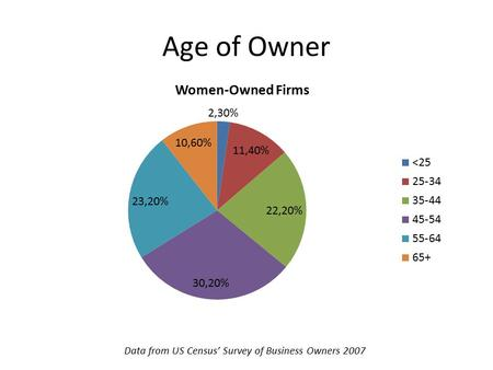 Age of Owner Data from US Census' Survey of Business Owners 2007.