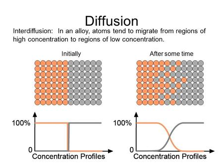 Diffusion Interdiffusion: In an alloy, atoms tend to migrate from regions of high concentration to regions of low concentration. Initially After some.