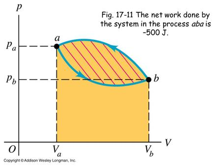 Fig. 17-11 The net work done by the system in the process aba is –500 J.