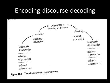 Encoding-discourse-decoding. Linguistic Codes Codes -- linguistic device for FRAMING messages – technique for identifying stretches of talk as particular.