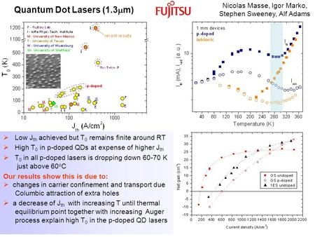Quantum Dot Lasers (1.3  m)  Low J th achieved but T 0 remains finite around RT  High T 0 in p-doped QDs at expense of higher J th  T 0 in all p-doped.