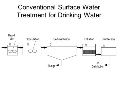 Conventional Surface Water Treatment for Drinking Water.