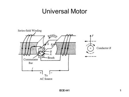 ECE 4411 Universal Motor. ECE 4412 Universal Motor Series-connected –Rotor and Stator are connected in series Operates on either ac or dc NEMA ratings.