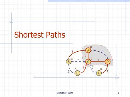 Shortest Paths1 C B A E D F 0 328 58 4 8 71 25 2 39.