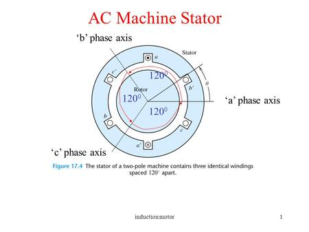 Induction motor1 AC Machine Stator 'a' phase axis 'b' phase axis 'c' phase axis 120 0.