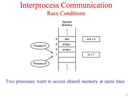 1 Interprocess Communication Race Conditions Two processes want to access shared memory at same time.