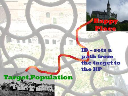 Target Population Happy Place ID – sets a path from the target to the HP.