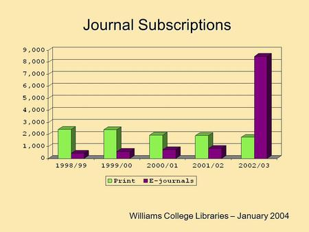 Williams College Libraries – January 2004 Journal Subscriptions.