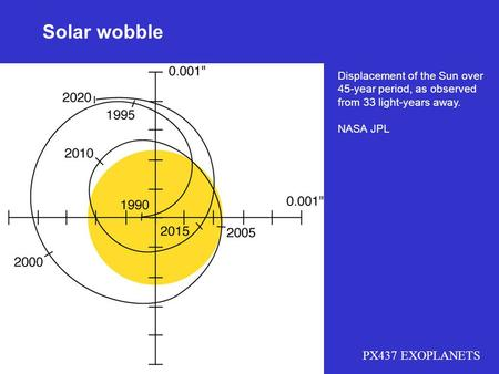 PX437 EXOPLANETS Solar wobble Displacement of the Sun over 45-year period, as observed from 33 light-years away. NASA JPL.