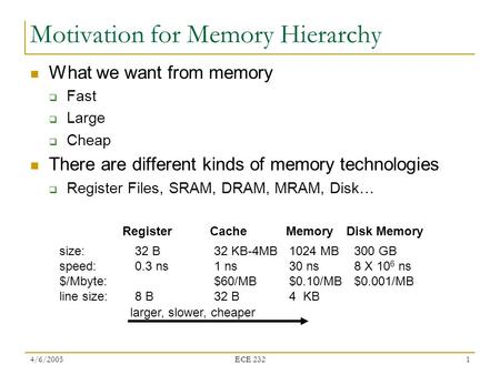 4/6/2005 ECE 232 1 Motivation for Memory Hierarchy What we want from memory  Fast  Large  Cheap There are different kinds of memory technologies  Register.