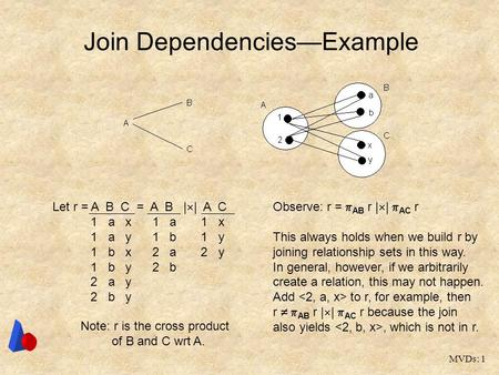 MVDs: 1 Join Dependencies—Example Let r = A B C = A B |  | A C 1 a x 1 a 1 x 1 a y 1 b 1 y 1 b x 2 a 2 y 1 b y 2 b 2 a y 2 b y Observe: r =  AB r | 
