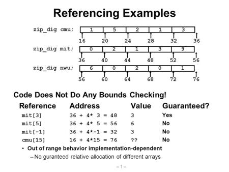– 1 – Referencing Examples Code Does Not Do Any Bounds Checking! ReferenceAddressValueGuaranteed? mit[3]36 + 4* 3 = 483 Yes mit[5]36 + 4* 5 = 566 No mit[-1]36.