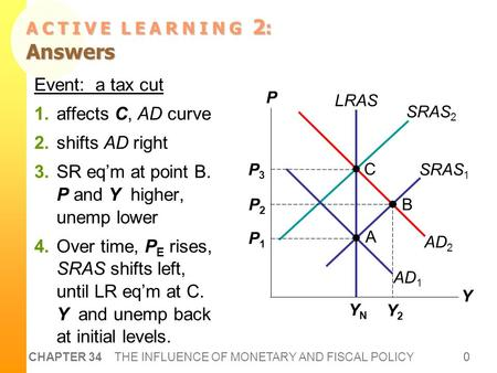 0 CHAPTER 34 THE INFLUENCE OF MONETARY AND FISCAL POLICY A C T I V E L E A R N I N G 2 : Answers 0 LRAS YNYN P Y AD 2 SRAS 2 AD 1 SRAS 1 P1P1 P3P3 C P2P2.