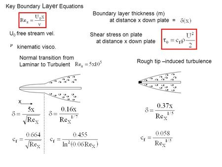 Key Boundary Layer Equations Normal transition from Laminar to Turbulent x Boundary layer thickness (m) at distance x down plate = Shear stress on plate.