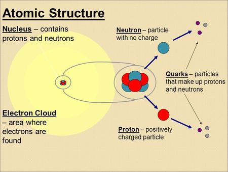 Atomic Structure Nucleus – contains protons and neutrons