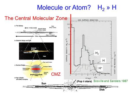 H 2 » H Scoville and Sanders 1987 Molecule or Atom? The Central Molecular Zone CMZ H2H2 H H+H+