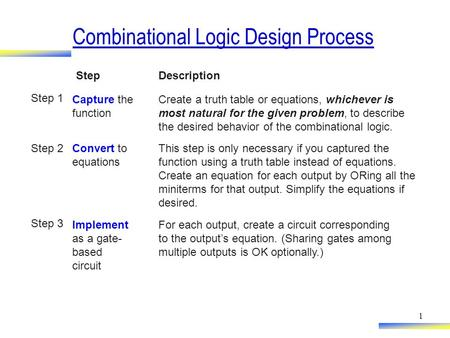 Combinational Logic Design Process