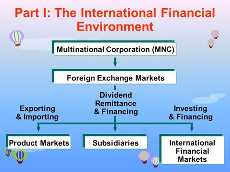 1 Multinational Corporation (MNC)Foreign Exchange MarketsProduct MarketsSubsidiaries International Financial Markets Dividend Remittance & Financing Exporting.