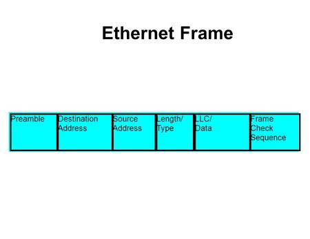 Ethernet Frame PreambleDestination Address Source Address Length/ Type LLC/ Data Frame Check Sequence.